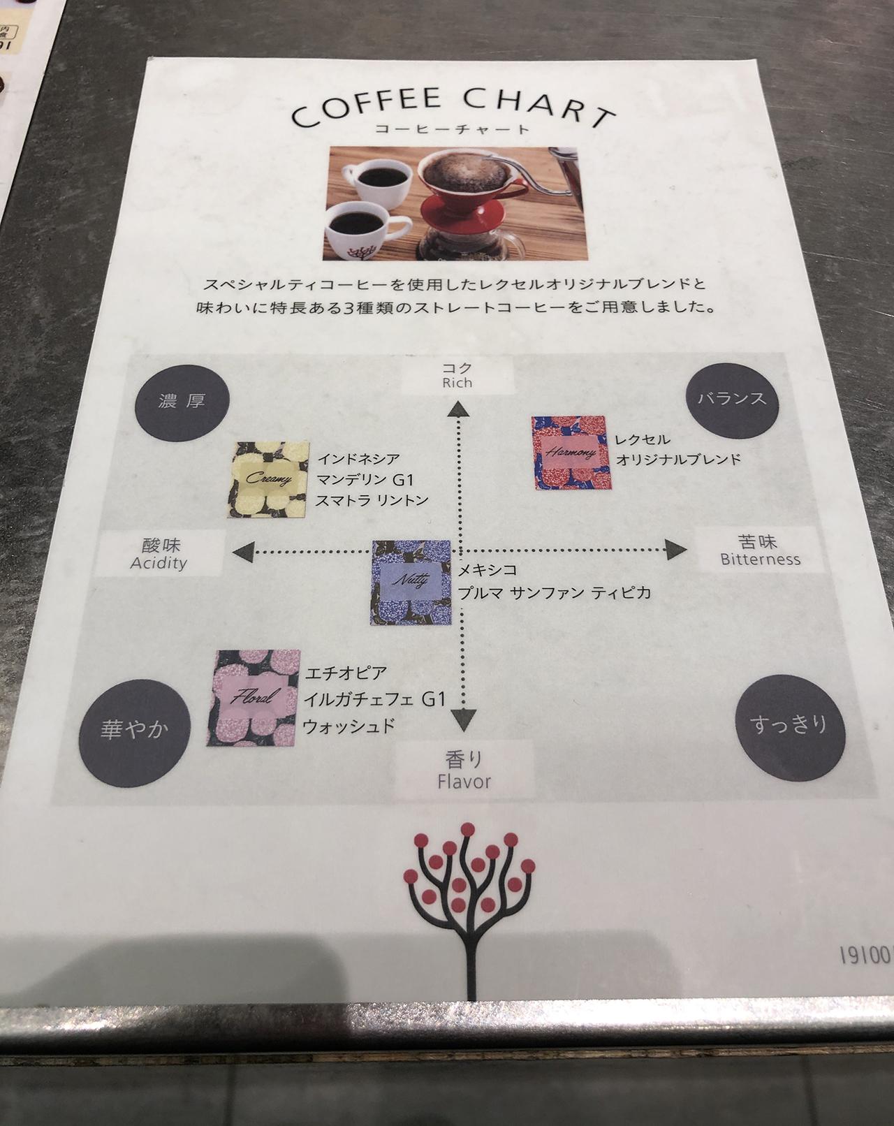 CAFE LEXCEL(カフェ レクセル) 東京国際フォーラム店の投稿写真6